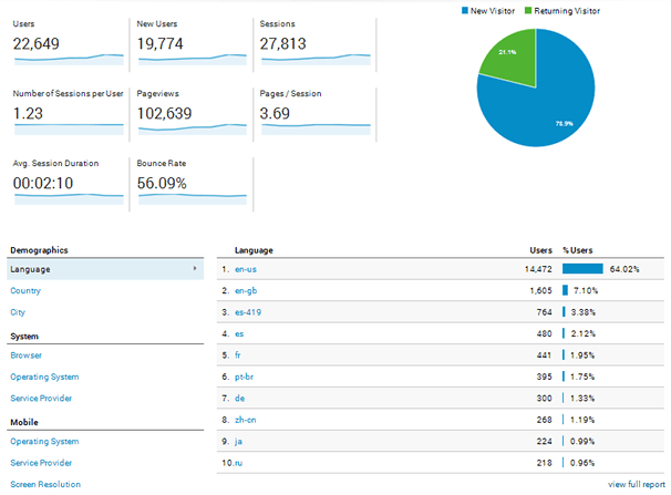 Google Analytics - Languages